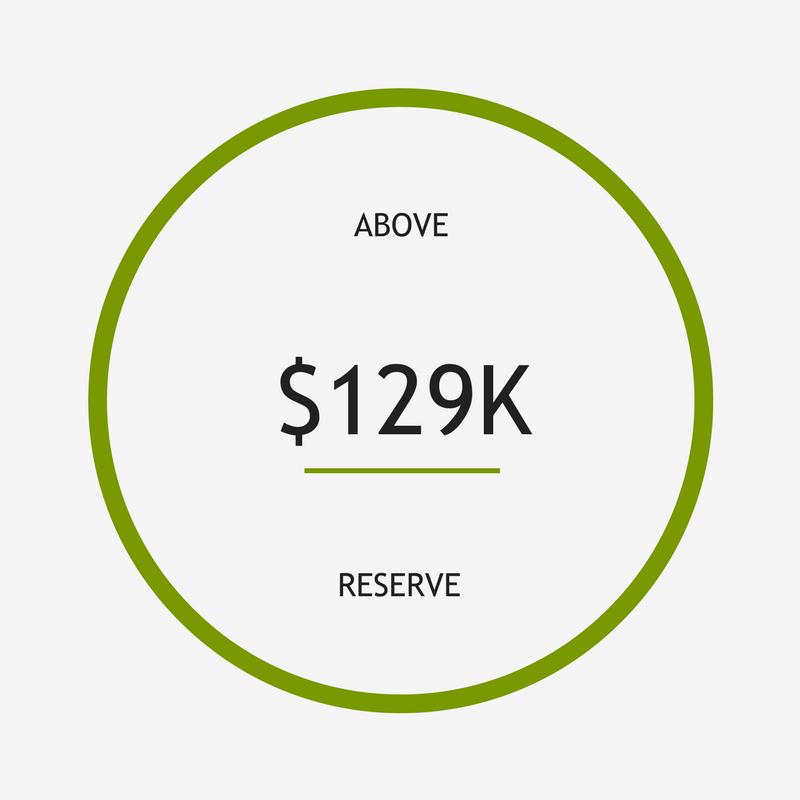 129k above reserve underlined